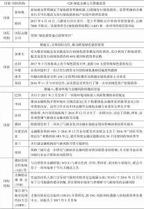 表6-1 G20绿色金融七大措施进展-续表3