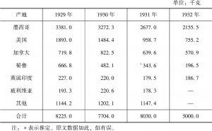 世界白银生产量