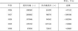 上海白银移动表(二)