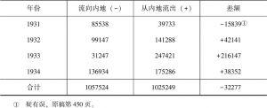 上海白银移动表(二)-续表