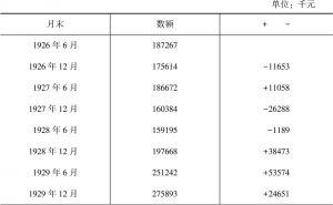 上海白银储备额