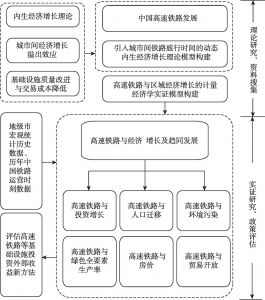 图1-3 高速铁路研究分析框架和逻辑结构