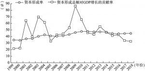 图5-1 中国1999~2018年资本形成率及资本形成总额对GDP增长的贡献率