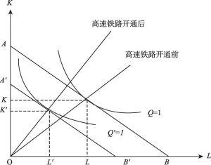 图5-2 高速铁路开通的经济效率