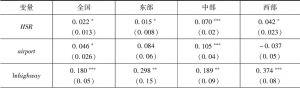 表5-3 高速铁路对全社会固定资产投资率的影响(OLS估计)(因变量:dln<italic>TFAI</italic>)