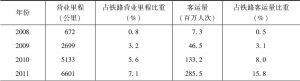 表6-1 中国高速铁路客运量发展