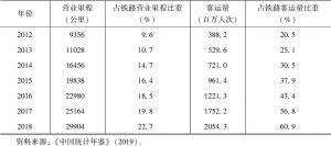 表6-1 中国高速铁路客运量发展-续表