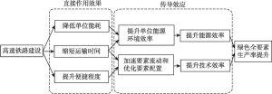 图8-1 理论机制路径