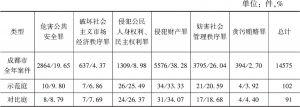 表1-4 案件类型的统计结果