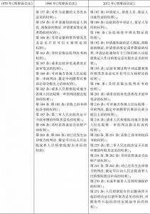 表3-2 我国《刑事诉讼法》关于公诉案件被害人诉讼权利的规定-续表1