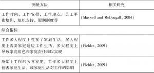 表2-1 已有研究对工作生活平衡的主要测量方法-续表