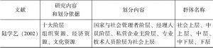 表4-3 已有研究的职业阶层划分-续表
