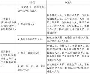 表4-4 职业分类