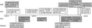 图1 法美数字税争端进程示意