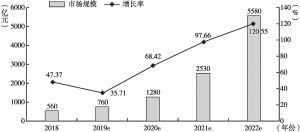 图2-1 2018~2022年我国人工智能市场规模及其增长率