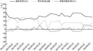 图7-2 2012~2019年三大需求对经济增长贡献率变化情况