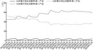 图7-3 2012~2019年三大产业对经济增长贡献率变化情况