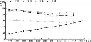 图9-4 2008~2018年各国居民部门杠杆率变化情况