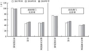 图4 发达经济体、中国及新兴市场国家的政府部门和居民部门杠杆率