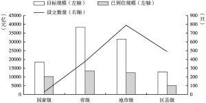 图2 截至2019上半年中国政府引导基金各级别分布情况