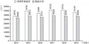 图5 2014~2019年深圳检察机关办理起诉案件情况