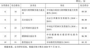 表24 公共服务类皮书综合评价TOP5(2019)