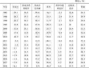 表1 要素对经济增长的贡献率