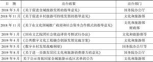 表1 2018~2019年国家出台的重要公共文化政策