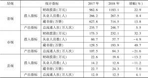 表2 2017~2018年实验基地公共图书馆投入产出指标均值