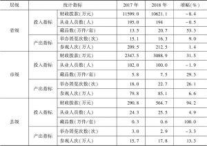 表3 2017~2018年实验基地各级博物馆投入产出指标均值