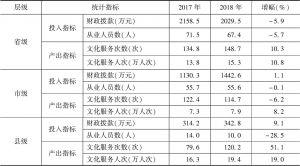 表4 2017~2018年实验基地文化馆投入产出指标均值