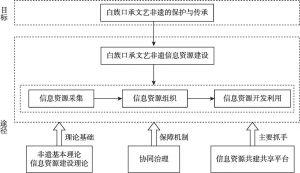 图3-2 白族口承文艺非遗信息资源建设的总体思路