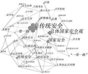 图1 2018年非传统安全研究的高频关键词图谱