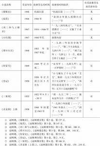 1940年代以来赵树理小说发表的时间与故事发生的时间统计表-续表1