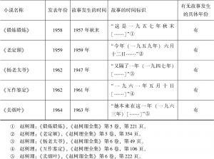 1940年代以来赵树理小说发表的时间与故事发生的时间统计表-续表2