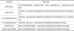 表2-1 相关规范性文件对受案范围的规定