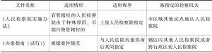 """表3-2 《人民检察院实施办法》与《办案指南(试行)》对""""指定管辖""""的规定"""