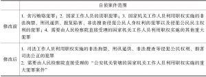表4-1 《刑事诉讼法》修改前后检察机关自侦案件范围比较