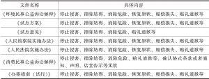 表8-2 相关规范性文件对诉讼请求的规定