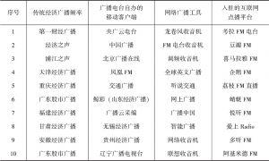 表1-3 我国经济广播分类举例