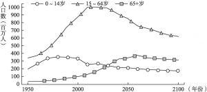 图6-1 中国人口年龄结构变化趋势