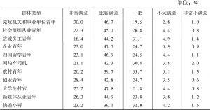 表12 不同职业群体对当前工作满意度