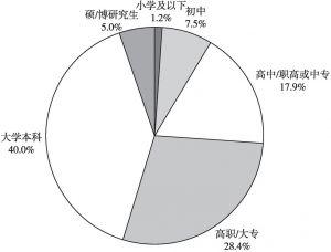 图1 企业青年受教育水平