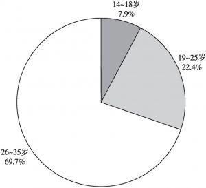 图1 受访农村青年年龄分布
