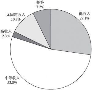 图5 受访农村青年收入结构