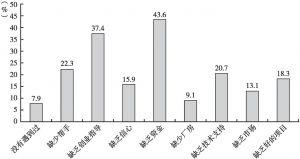 图47 河北省农村青年创业面临的主要困难