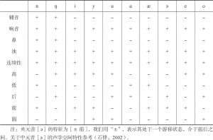 表3-12 韵尾、介音、主要元音特征