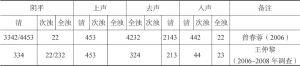 表4-4 祁阳白水方言声学实验研究