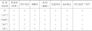 """表5-29 """"不""""""""[x<superscript>ə</superscript>i<superscript>453</superscript>]""""""""[hwãi¹]""""""""[ɣa<superscript>24</superscript>]""""[hi<superscript>5</superscript>]功能比较"""