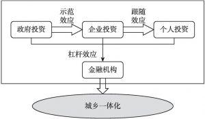 图6-1 资本流动影响城乡一体化的机制与路径